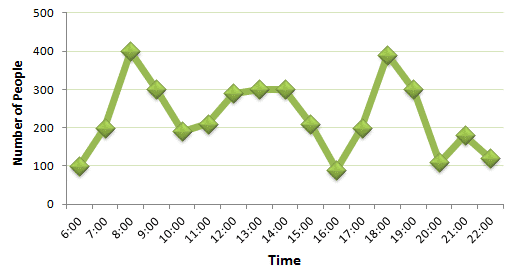 Number of Passengers Tavelling by Paris Metro Line Graph