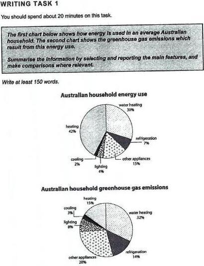 IELTS Writing Task 1 Australian Household Energy Use Pie Charts