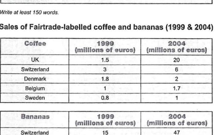 IELTS Writing Task 1 - Coffee and Bananas
